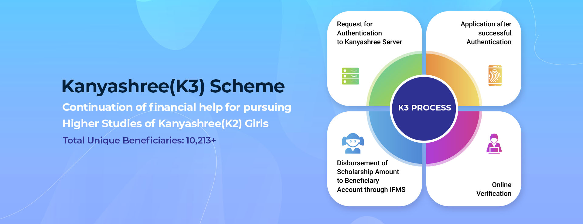 Kanyashree(K3) Scheme